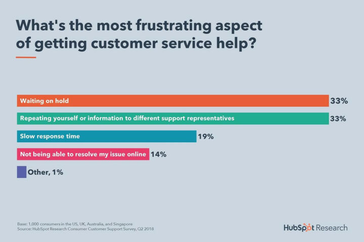 3 Ways Technology Can Improve Your Customer Service and Bottom Line